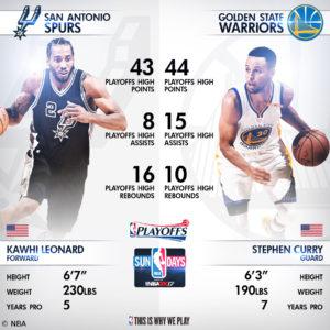 Nur auf Nachfrage verwenden - Golden State Warriors vs San Antonio Spurs